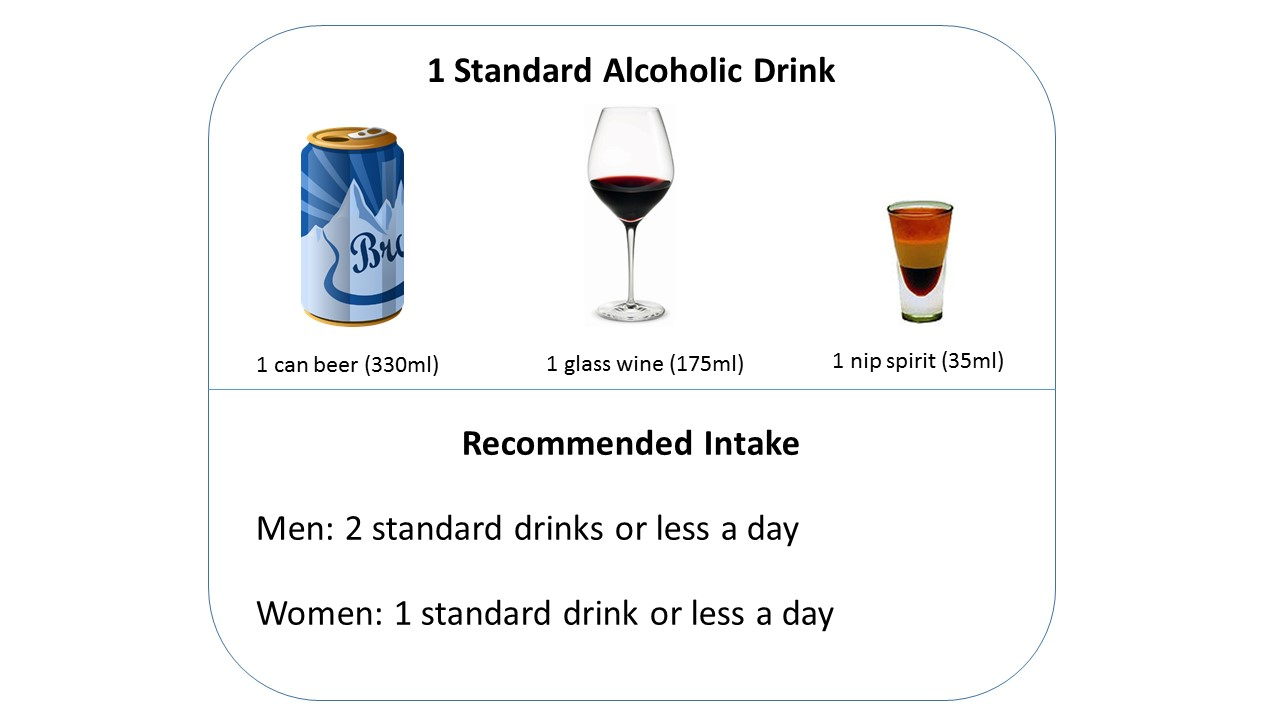 Recommended Alcohol Intake