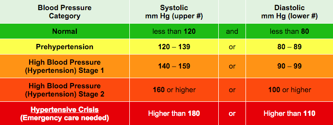 What is high blood pressure and chart