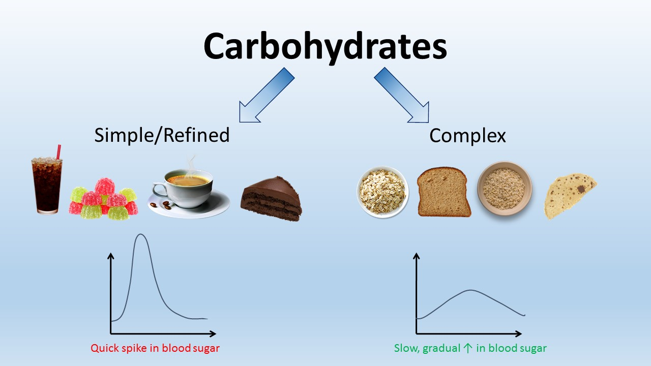 2 types of carbohydrates