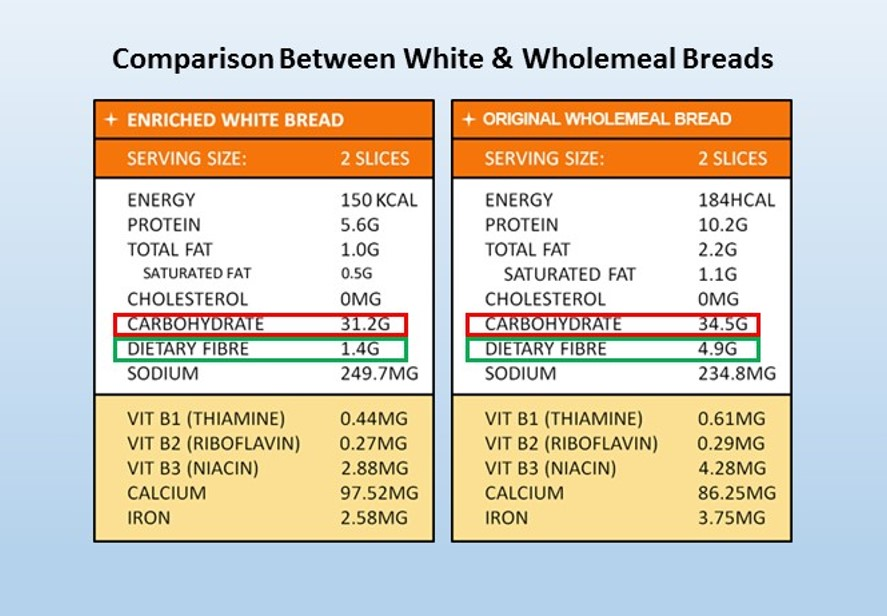 white bread vs wholemeal bread carbohydrates