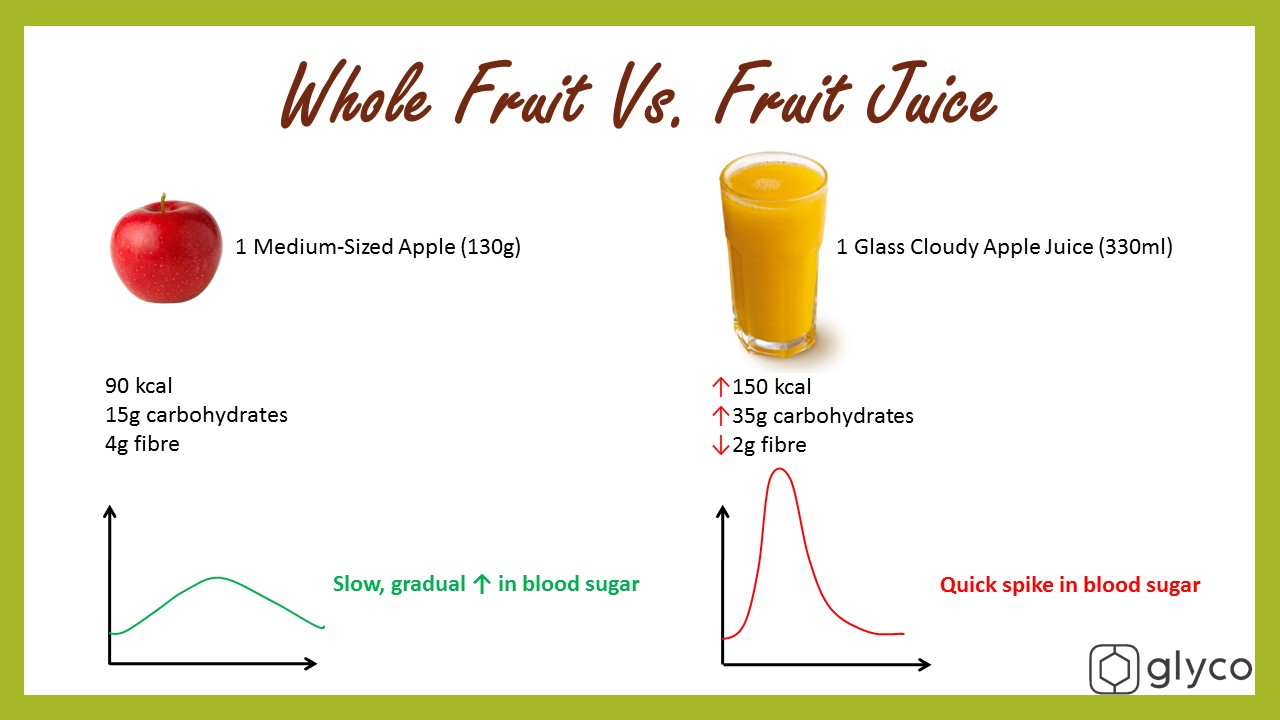 Whole fruit vs Fruit Juice