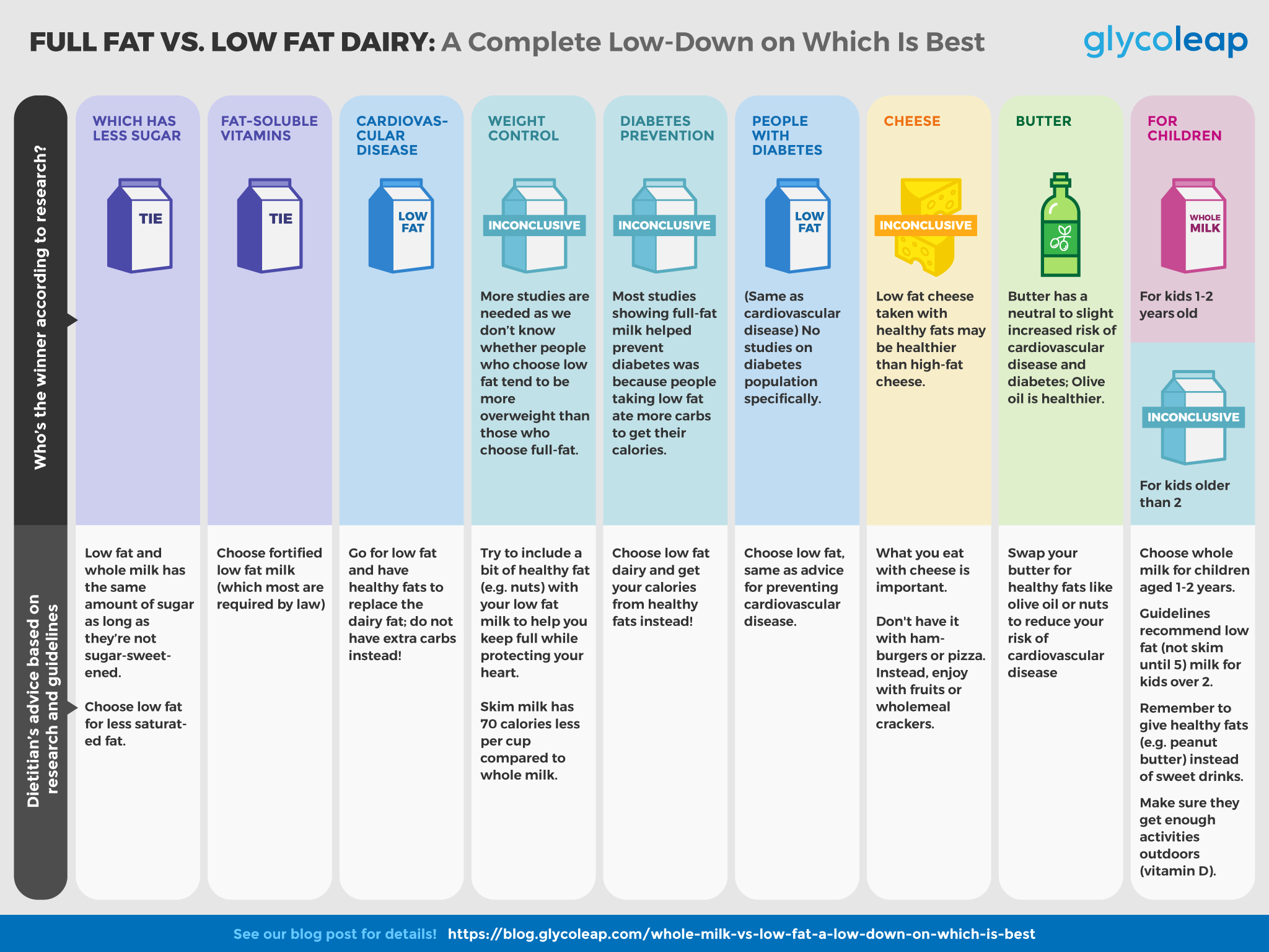 dairy infographic; whole milk vs. low fat