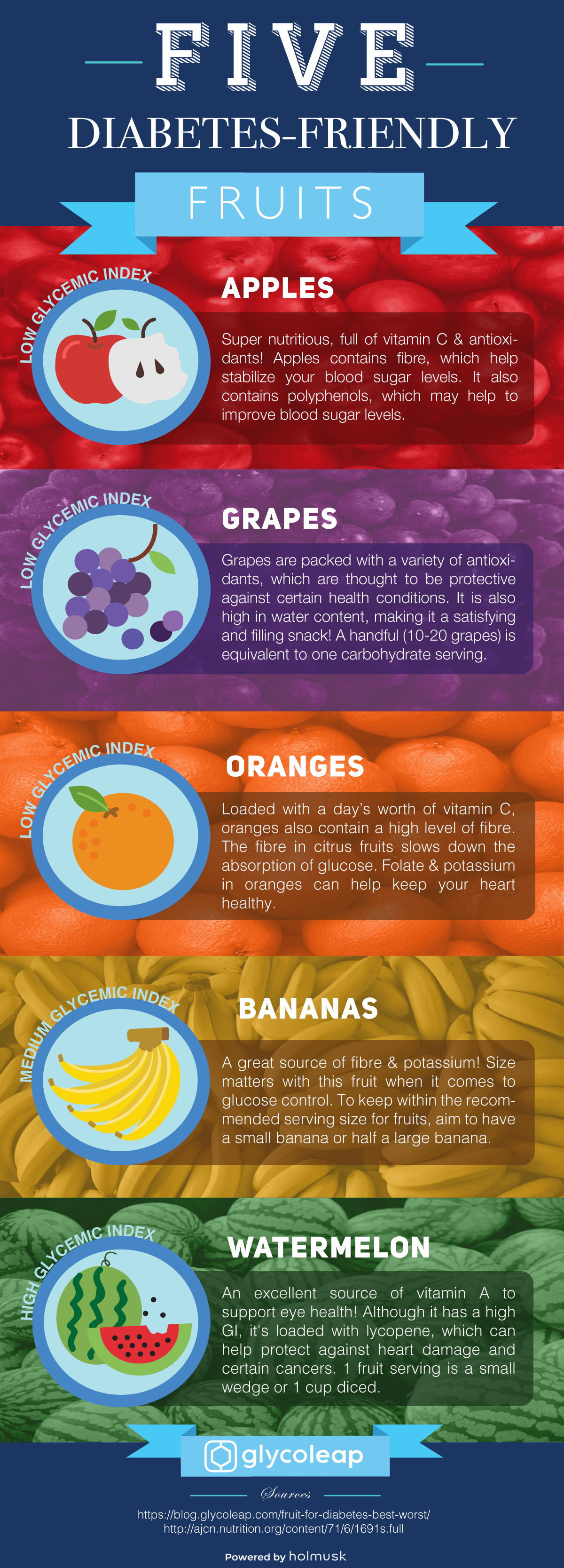 Five diabetes-friendly fruits infographic