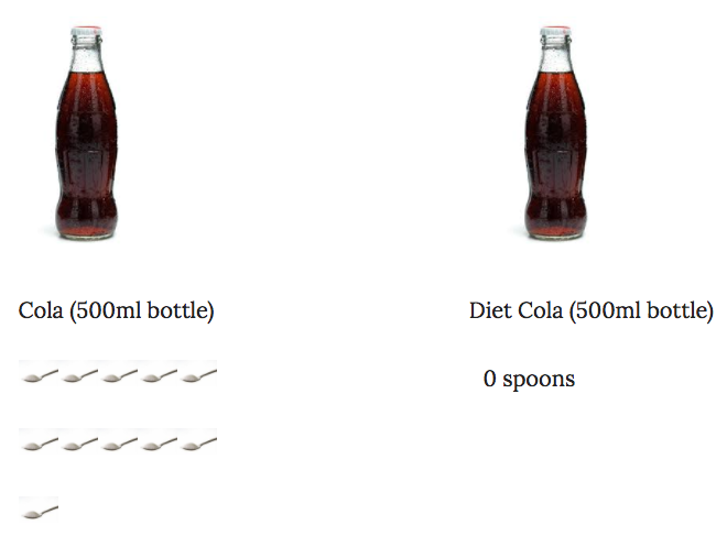 Coke vs diet coke sugar