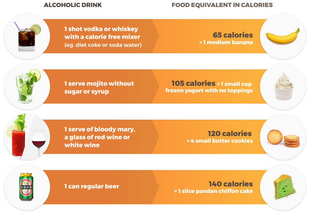 Lowest calorie alcohol containing drinks and its food equivalents