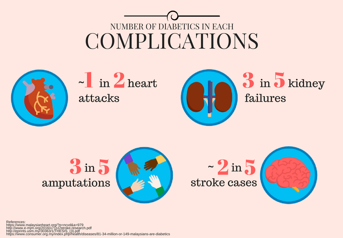 Diabetes in Malaysia - Complications