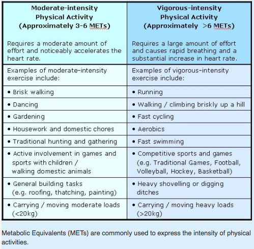 WHO moderate intensity exercise