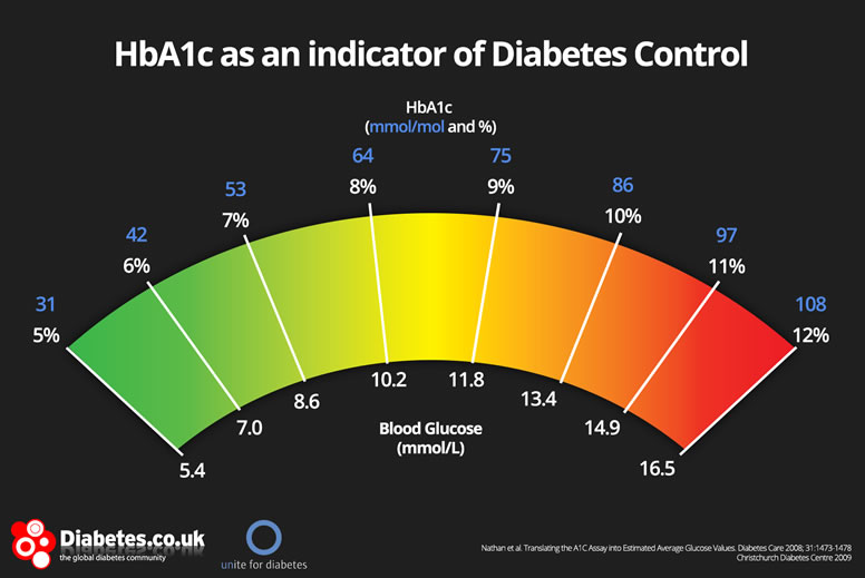 Quick A1c Calculator All You Need To Know About A1c Hba1c
