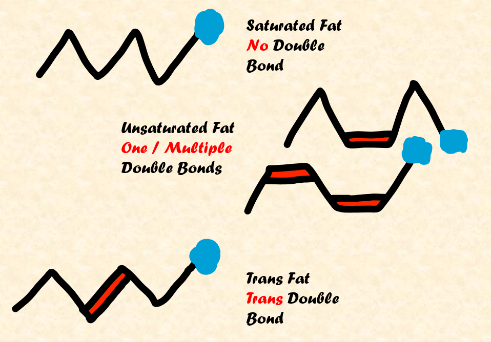 Types of fat - chemical structure, double bonds
